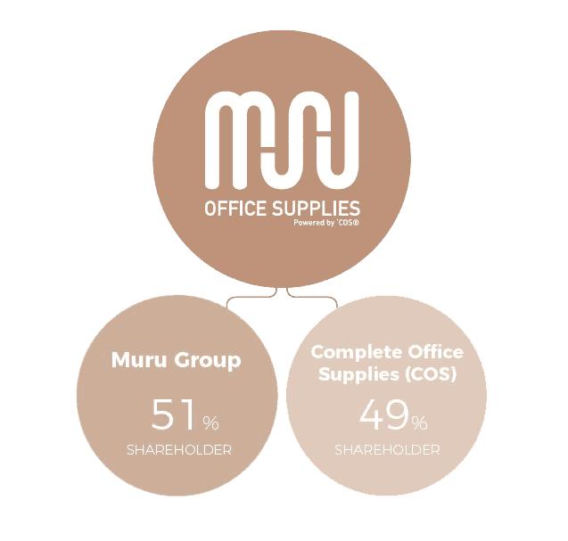 Muru Office Supplies Partnership